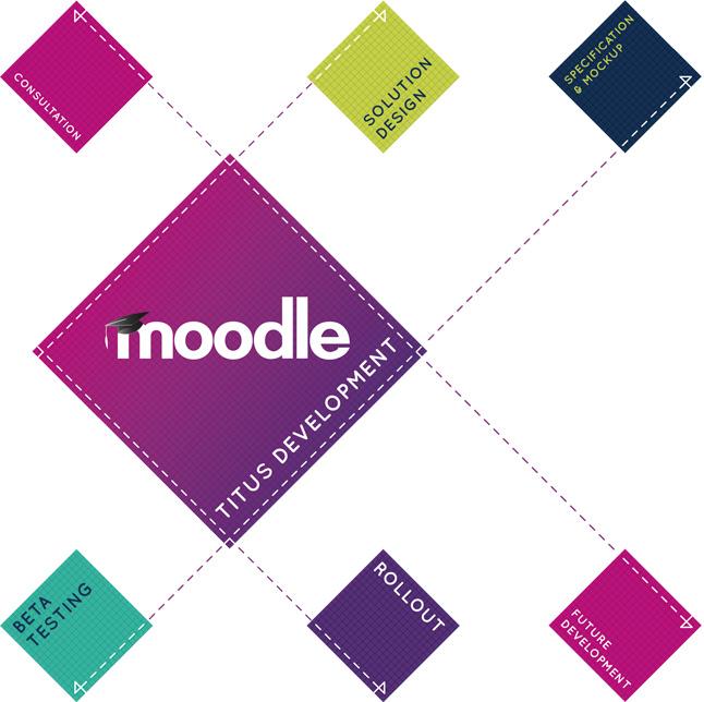 Bespoke Moodle development