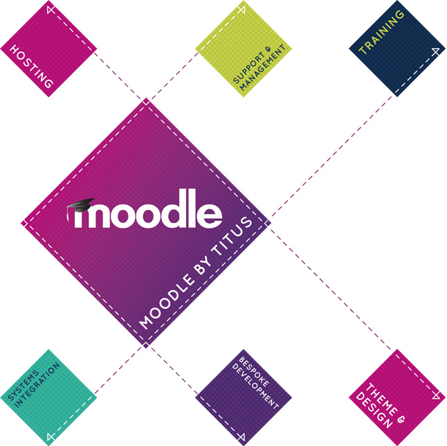 Moodle services for LMS and VLE