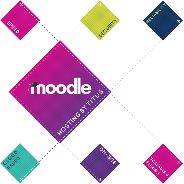 Moodle hosting services